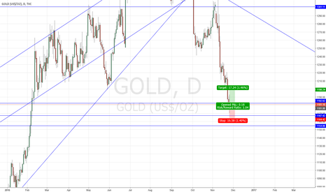 GOLD: Long gold for short-term trading