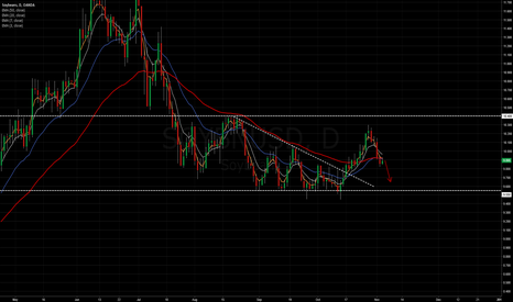SOYBNUSD: Soybeans short into 9.550 support
