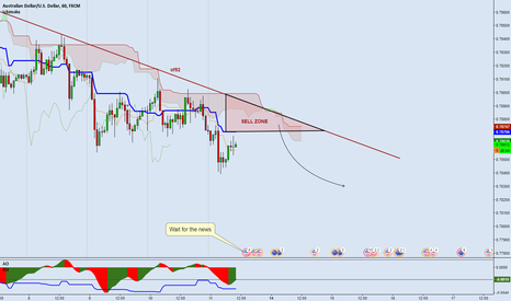 AUDUSD: AUDUSD - Another short opportunity