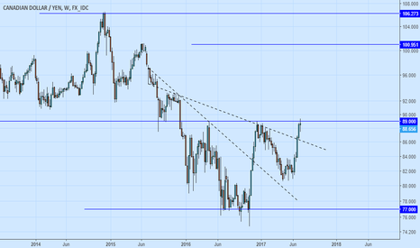 CADJPY: CADJPY Head & Shoulder Bottom