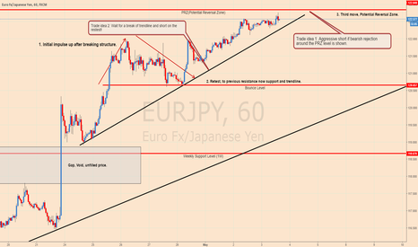 EURJPY: Eurjpy Trade Ideas!