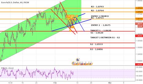 EURUSD: EUR/USD SHORT