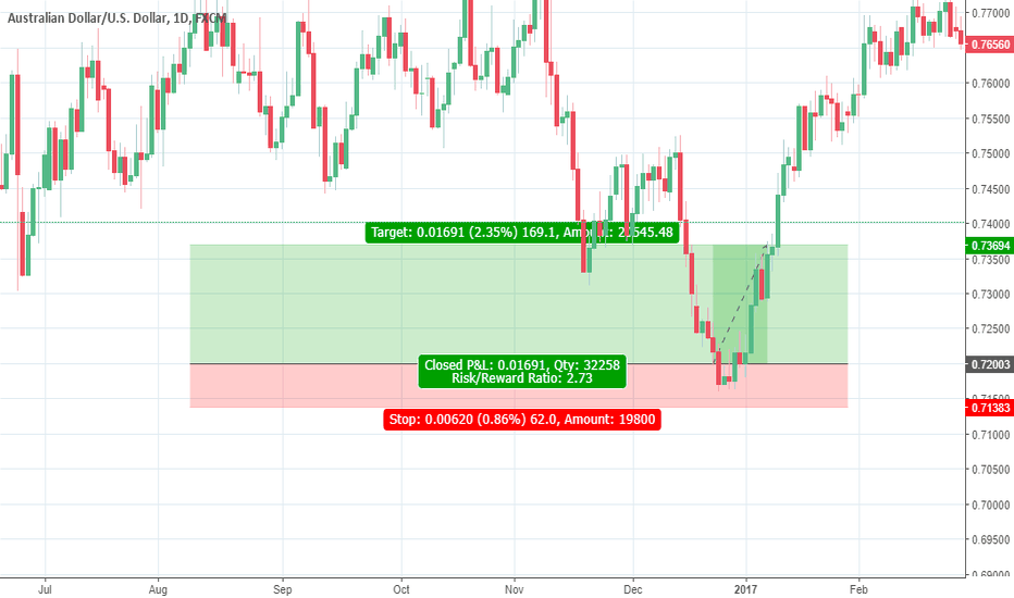AUDUSD: Buy AUDUSD in Demand Zone (Valid only in July 2018 Month)