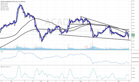 ACAD: $ACAD chart of interest