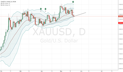 XAUUSD: XAU - long setup : Reacting Support Line