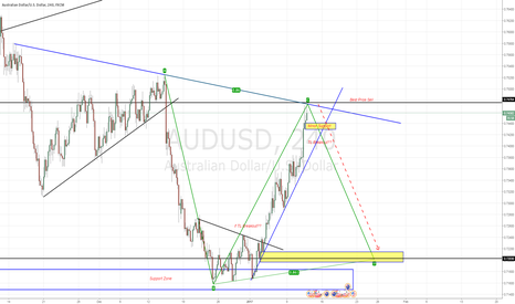 AUDUSD: AUDUSD waiting for Best Price to sell