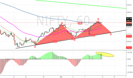 NIFTY: Hourly! mountain like pattern