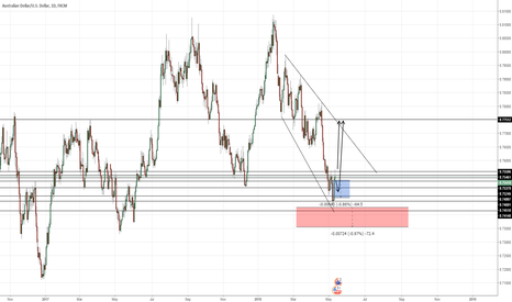 AUDUSD: audusd buy singal check this out this week