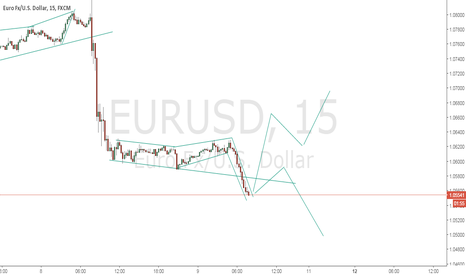 EURUSD: this price action is neutral to me