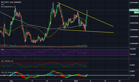 WTCBTC: $WTC finally broke the falling wedge and is breaking out!