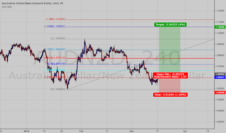 AUDNZD: AUDNZD TRYING LONG AGAIN