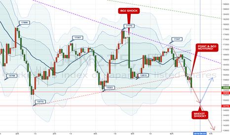 JPN225: FOMC・日銀ともに現状維持でBREXITへ