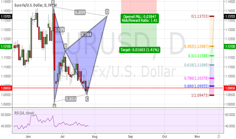 EURUSD: EURUSD Idea for Long