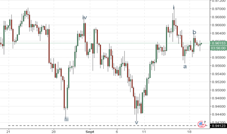 USDCHF: USD/CHF : analyse des vagues