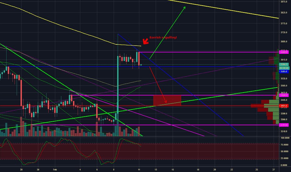 XBTUSD: BTC - Bearish engulfing on 6h