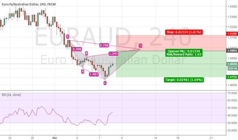 EURAUD: Possible bearish cypher