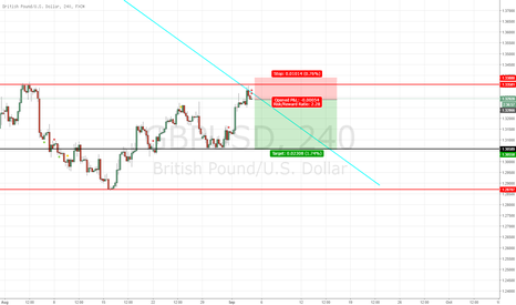 GBPUSD: GBP/USD - SHORT POTENTIAL