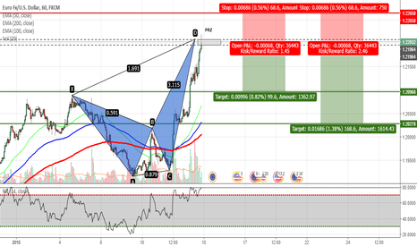EURUSD: EURUSD - Crab Pattern Completed on H1 Chart