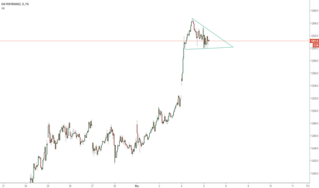 DAX: DAX waiting for breakout