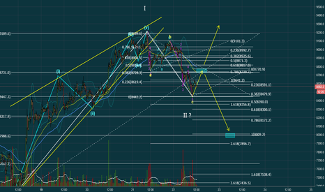 BTCUSD: We are either going up or down.