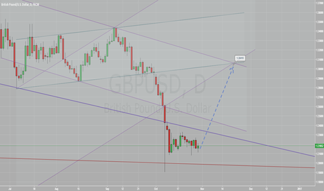 GBPUSD: GBP is ready to rise to 1.3