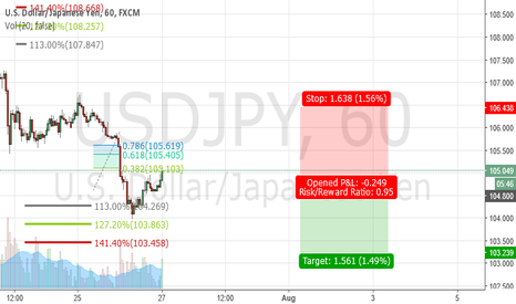 USDJPY: got filled at .382 might bleed a little to.618 then Bearish time
