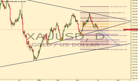 XAUUSD: XAUSUD SELL THE BREAKOUT !