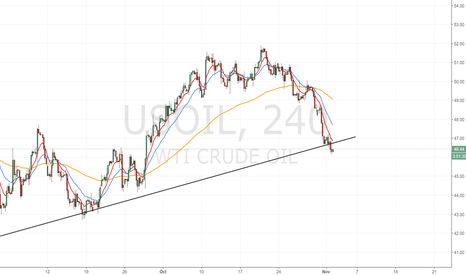 USOIL: Oil Breakout: false or real?