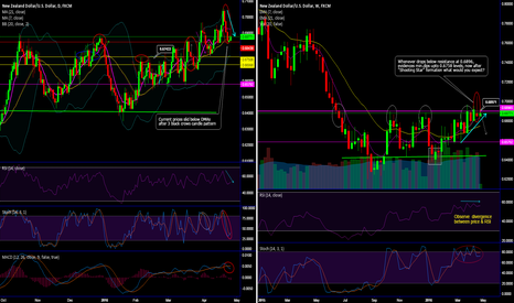 "NZDUSD: NZD/USD forms ""3 black crows on daily & Shooting Star on weekly"""