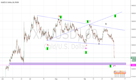 XAUUSD: Gold hourly