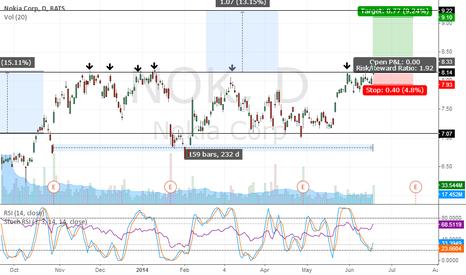 NOK: long NOK on break until earnings