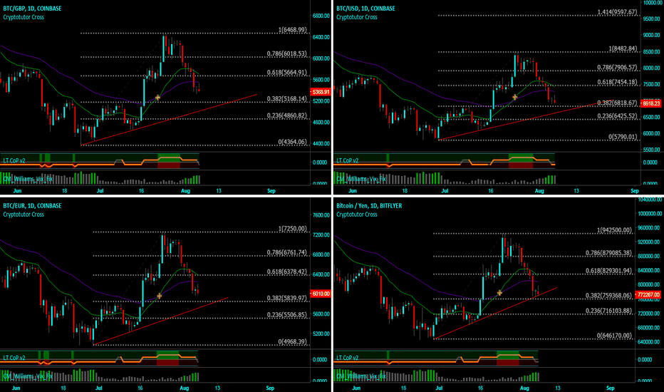 BTCGBP: Multi Fiat Bitcoin charts GBP, USD, JPY & EURO 6th Aug.18 [BTFD]
