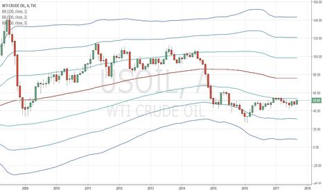 USOIL: USOIL yükseliş trendine girebilir