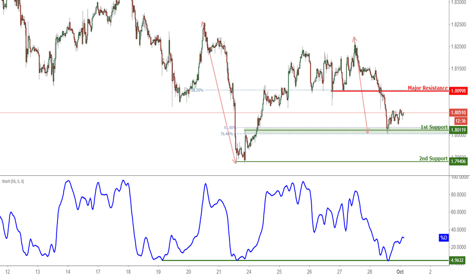 GBPAUD: GBPAUD Bounced Off Support, Potential For A Further Rise
