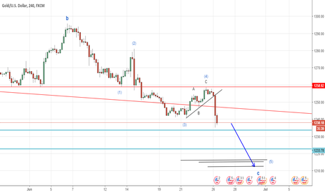 XAUUSD: Gold moving down in Wave 5 as expected (Elliott Wave Analysis)