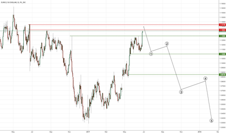 EURUSD: EURUSD SHORT APPROACHING
