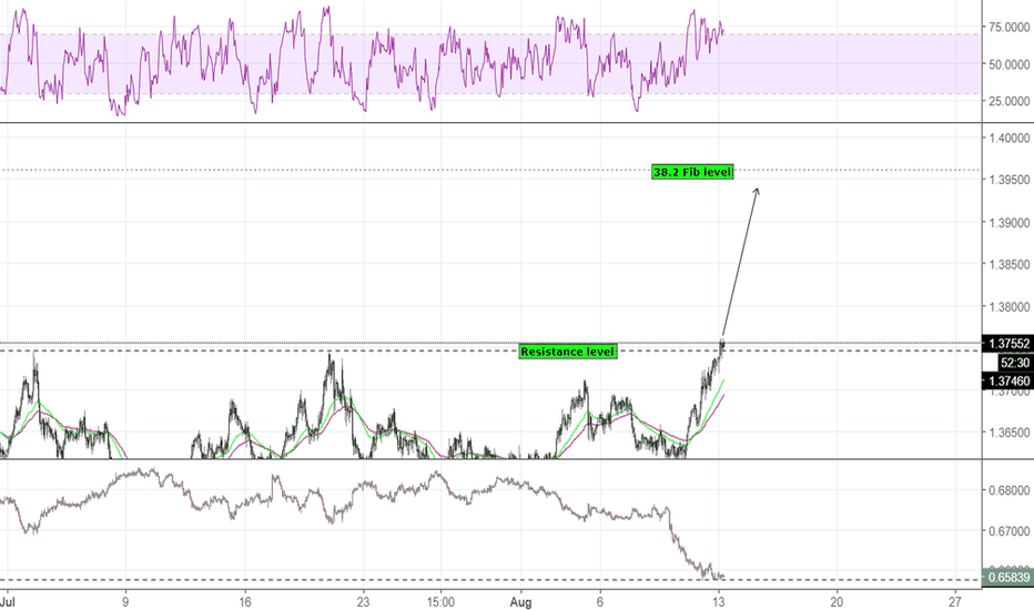 USDSGD: USD/SGD stays closed above resistance level