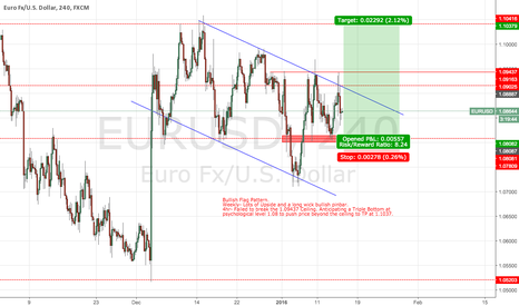 EURUSD: Potential EU Long