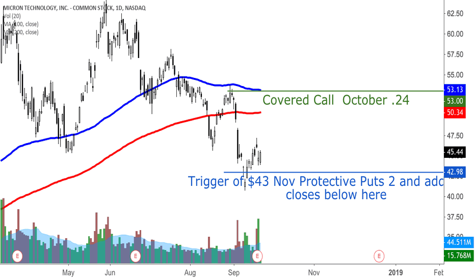 MU: Covered call on MU