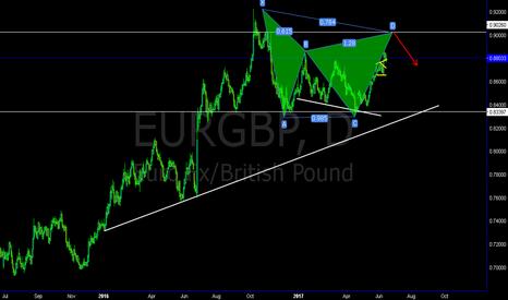EURGBP: EurGbp bearish gartley set up