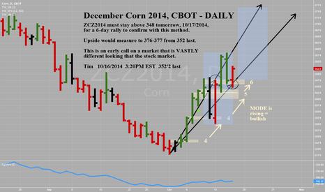 ZCZ2014: Dec Corn 2014 CBOT - Daily - Time at Mode Bullish