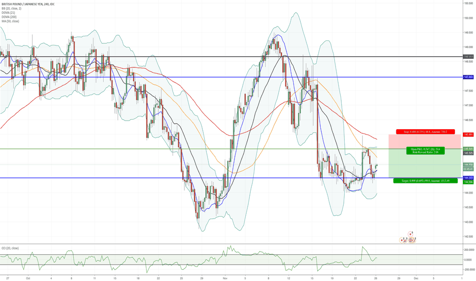 GBPJPY: Possible short Position GBP/JPY!!