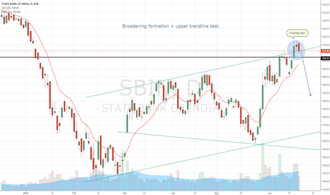 SBIN: Evening star at upper trendline test for SBI
