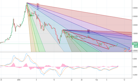 XRPUSD: XRP About To Make Another Move Up?