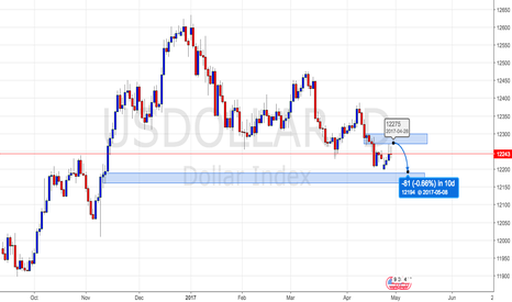 USDOLLAR: US Dollar going down