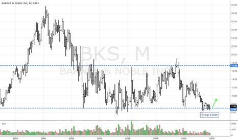 BKS: BKS Entry, Support & Demand, strategic R:R