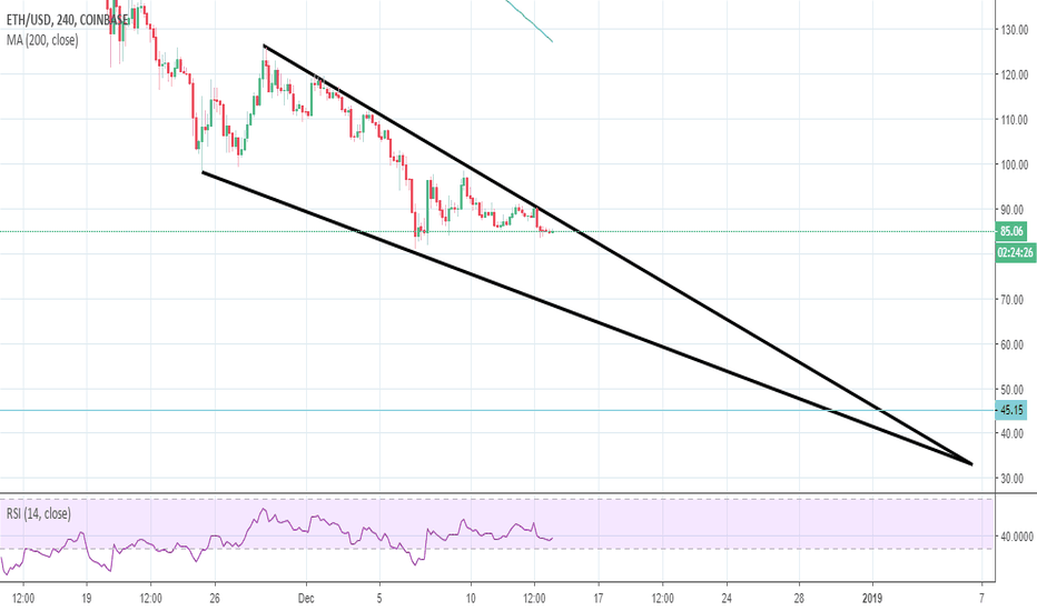 ETHUSD: The path for Ethereum to $45