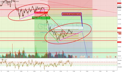 GBPJPY: Análisis GBP/JPY potencial bajista