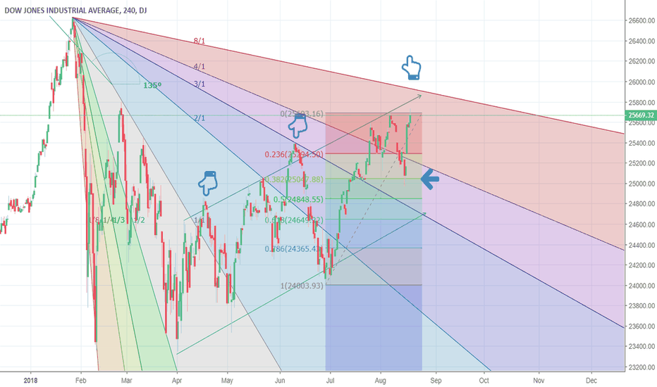 DJI: Dow Fan Principle: Buy on third channel breakout; test coming!