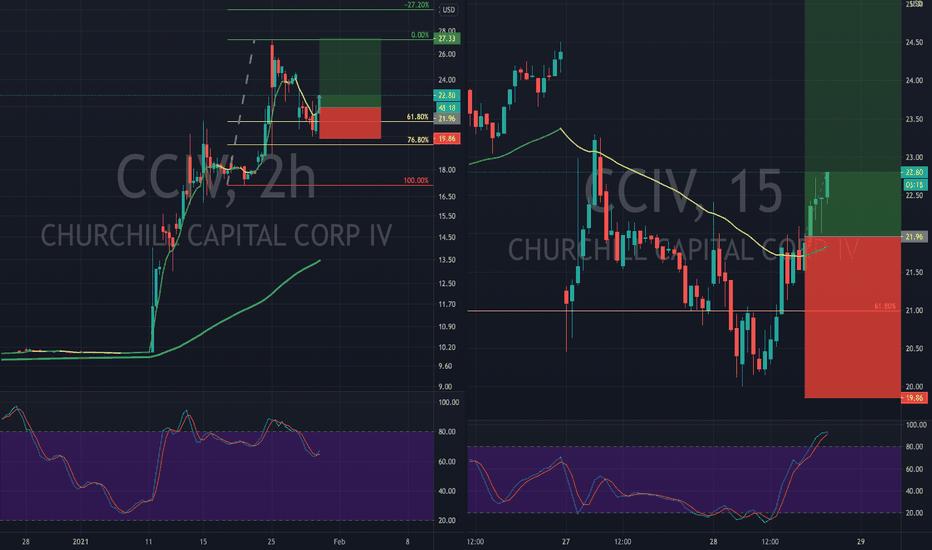 tradingview impulsų sistema